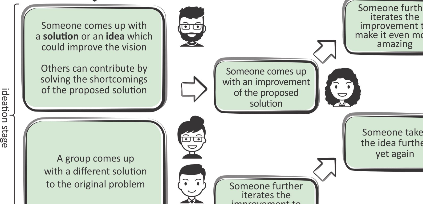 Feedback and feature suggestions for the Brainstorming platform